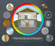 Online learning for energy efficient home construction by Blue House Energy