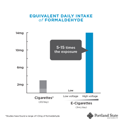 E-cigarette vapor can contain hidden formaldehyde at levels five to 15 times higher than regular cigarettes.