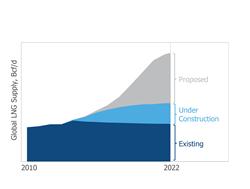 Figure 1. Global LNG Supply