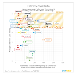 Enterprise Social Media Management TrustMap from TrustRadius