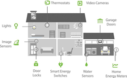 Home Automation Northern Va