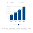 Streaming Media Player Penetration to Reach 40 Percent of U.S....
