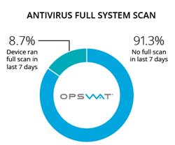 Antivirus full system scan results