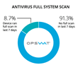 OPSWAT Report Finds at Least 15% of Devices at Risk