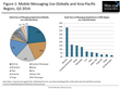 Growing Involvement of Social Media and Mobile Messaging Players in...