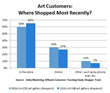New Report, Art Gallery's Guide to Marketing Art in New Luxury...