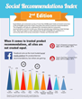 New Survey of 24,000 Social Media Users Uncovers the Most Trusted...