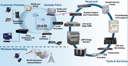 Solveforce Ohio T1 Bandwidth