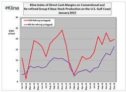 Kline's January 2015 Base Stock Margin Index