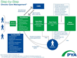 PYA Releases Chronic Care Management Infographic