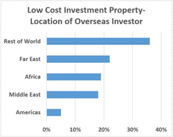 Far East Investors -Largest Group of Investors