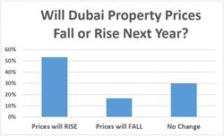 Dubai Property Prices to Rise