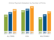 PayLease's 3rd Annual Market Survey Confirms Online Payment Usage is...