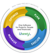 Unanet software integrates projects, people & financials in one system