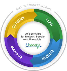 Unanet is the One Software for Projects, People and Financials