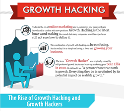 Youssef Hodaigui Publishes New Growth Hacking Infographic
