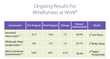 Ongoing results for Mindfulness at Work®