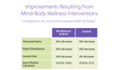 Improvements resulting from mind-body wellness interventions