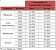 Composition of Compensation Packages for C-Suite: Base Salary, Bonus,...