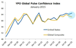 YPO Global Pulse: U.S. Confidence vs. Global Confidence