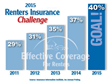 Effective Coverage Launches Renters Insurance Challenge to Combat the 65 Million Americans Living Without Renters Insurance