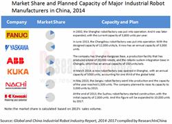 Industrial Robot Market