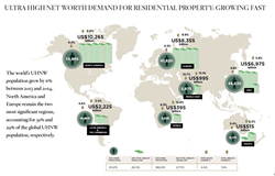 Wealth-X and Sotheby's International Realty Global Luxury Residential Real Estate Report 2015