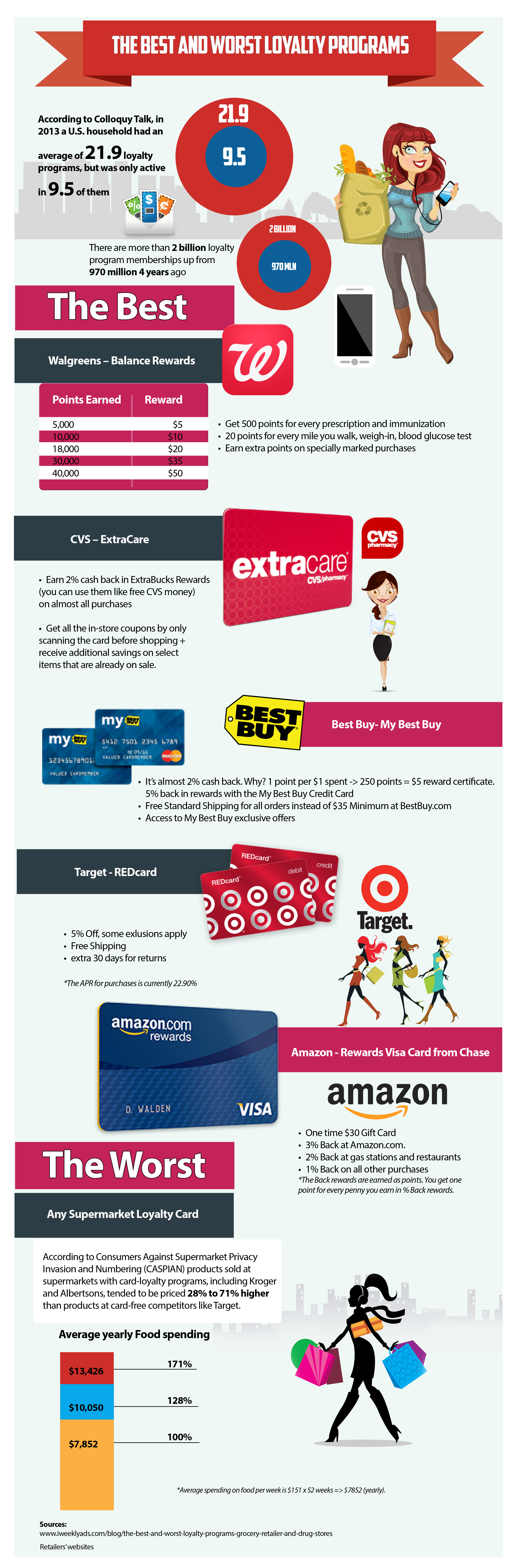 Coupon website iweeklyads releases loyalty program infographic media 1betcityfo Images