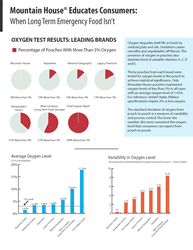 Mountain House Oxygen Study Results Summary
