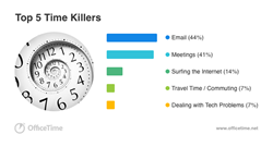 Graphic of OfficeTime's Top Time Killers survey results