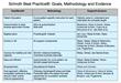 does schroth work, effectiveness of schroth method, alternative scoliosis treatment