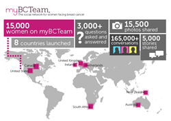Social Network for Women Facing Breast Cancer, MyBCTeam