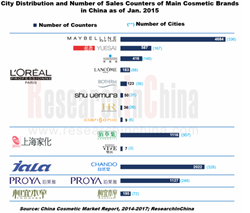 China Cosmetics Market