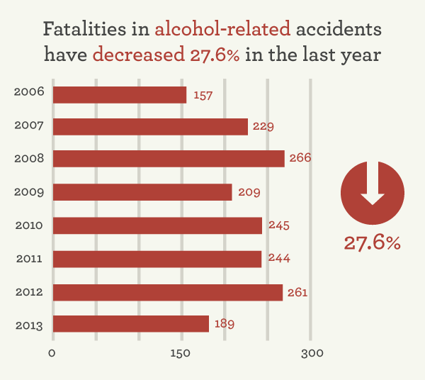 Alcohol Related Car Crash Articles
