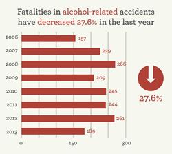 2013 DUI Report: Oklahoma DUI Related Fatalities