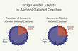 Oklahoma DUI Report: Gender Related Trends