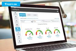 BirdEye Competitor Analytics for Enterprise CMOs