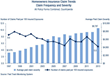 Insurance Research Council Report Documents Substantial Growth in...