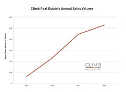 Climb Real Estate's Annual Sales Volume 2011-2014
