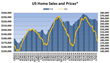 Weekly Median Home Sales Continue Show Strength Versus A Year Ago
