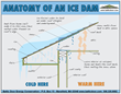 Battic Door Energy Conservation Offers Tips on How To Prevent Ice Dams...