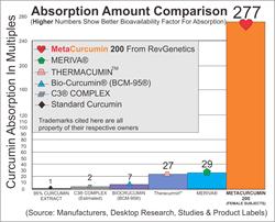 MetaCurcumin: Super Curcumin Absorption Chart