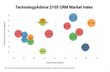 TechnologyAdvice Market Index Report Ranks Top CRM Software for 2015