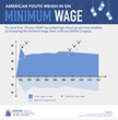 Student Governmental Affairs Program Polls Students on Minimum Wage...