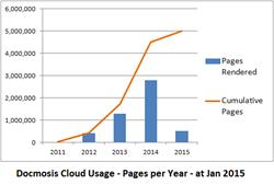 Docmosis Cloud Usage