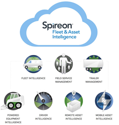 Fleet & Asset Intelligence Platform by Spireon