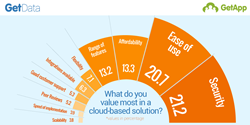 Chart showing top 10 factors considered when choosing a cloud business app