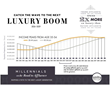 Millennials & Their Luxury Aspirations:  New Unity Marketing Study Examines the Emerging Generation of Affluent Consumers