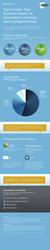 Forrester TEI of Smartsheet Infographic