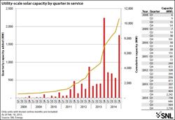 SNL Energy, solar energy, utility-scale solar projects